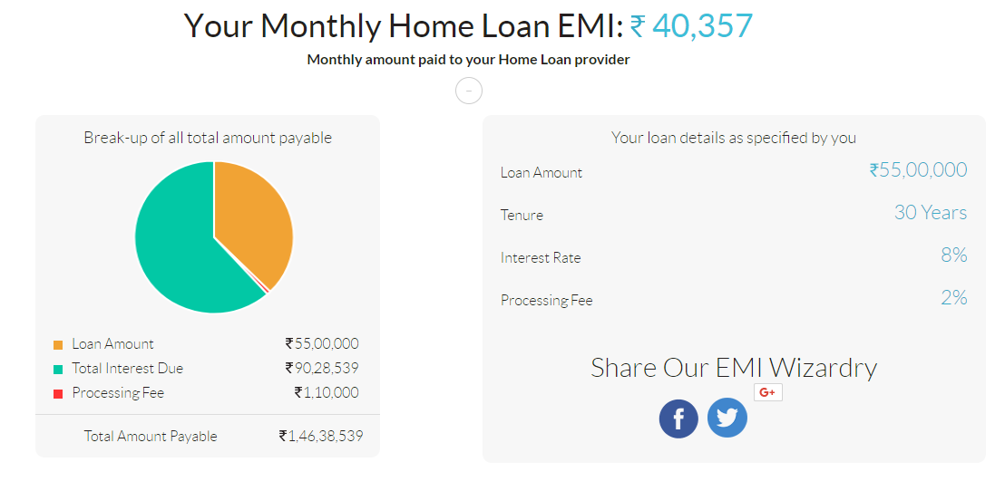 Monthly Home Loan EMI