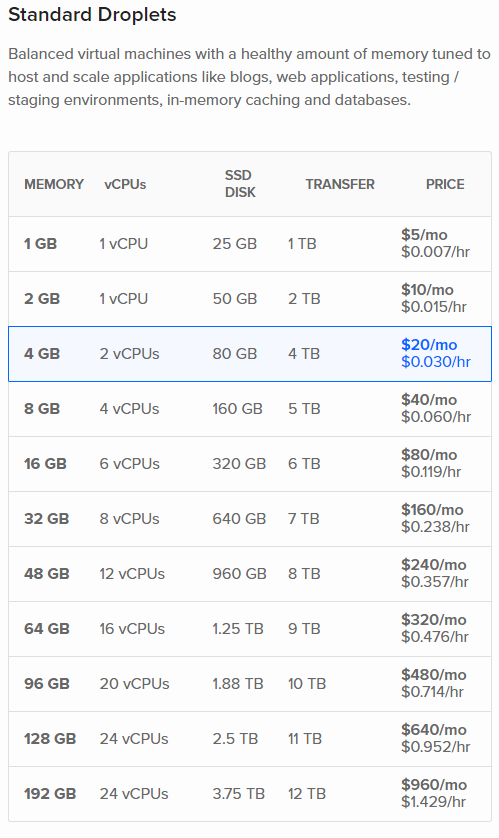 digitalocean-standard-plans-new-pricing