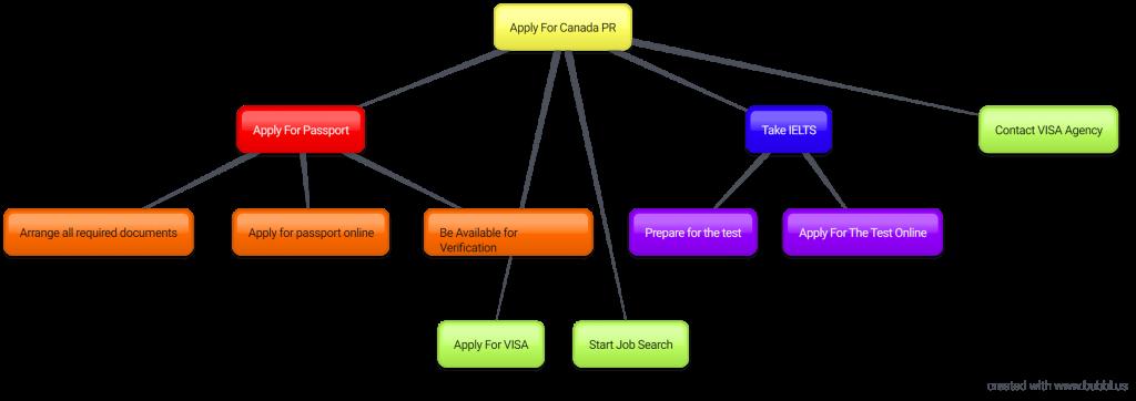 Canada PR Mindmap