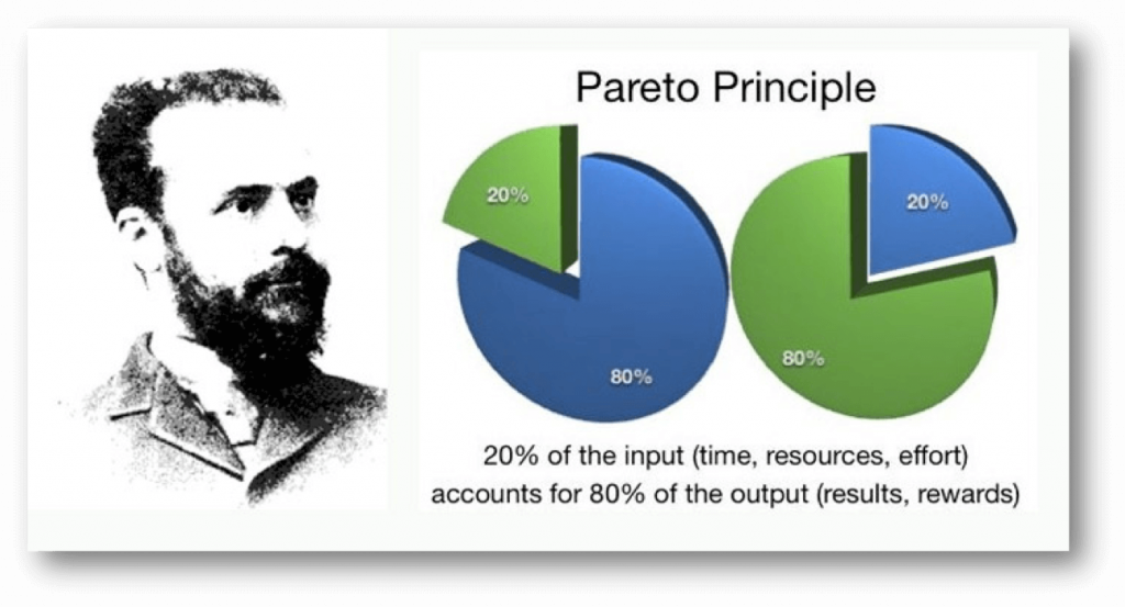 The Pareto Principle of 80-20