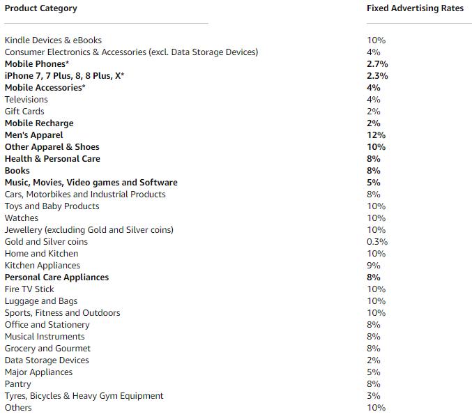 Amazon Fixed Commission Chart