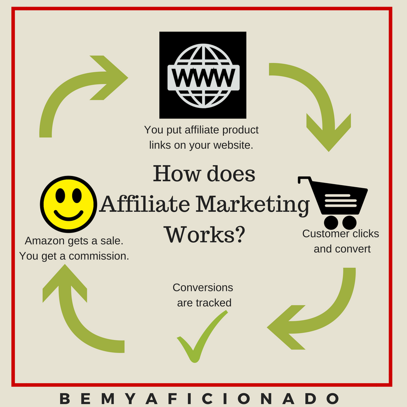 How does affiliate marketing works - schematics