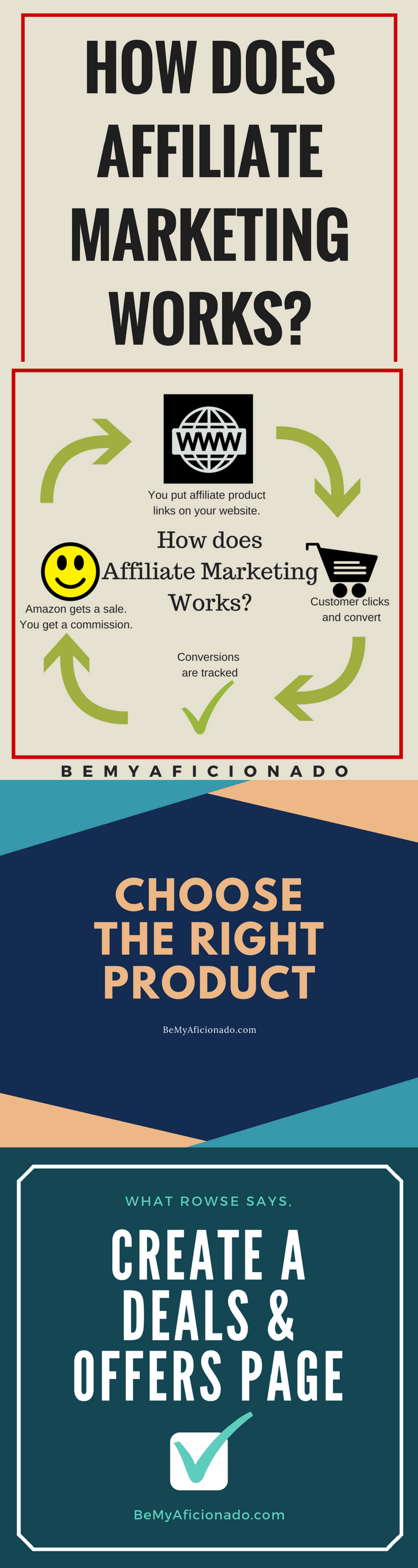 How to earn money online with Amazon Affiliate Network Infographic