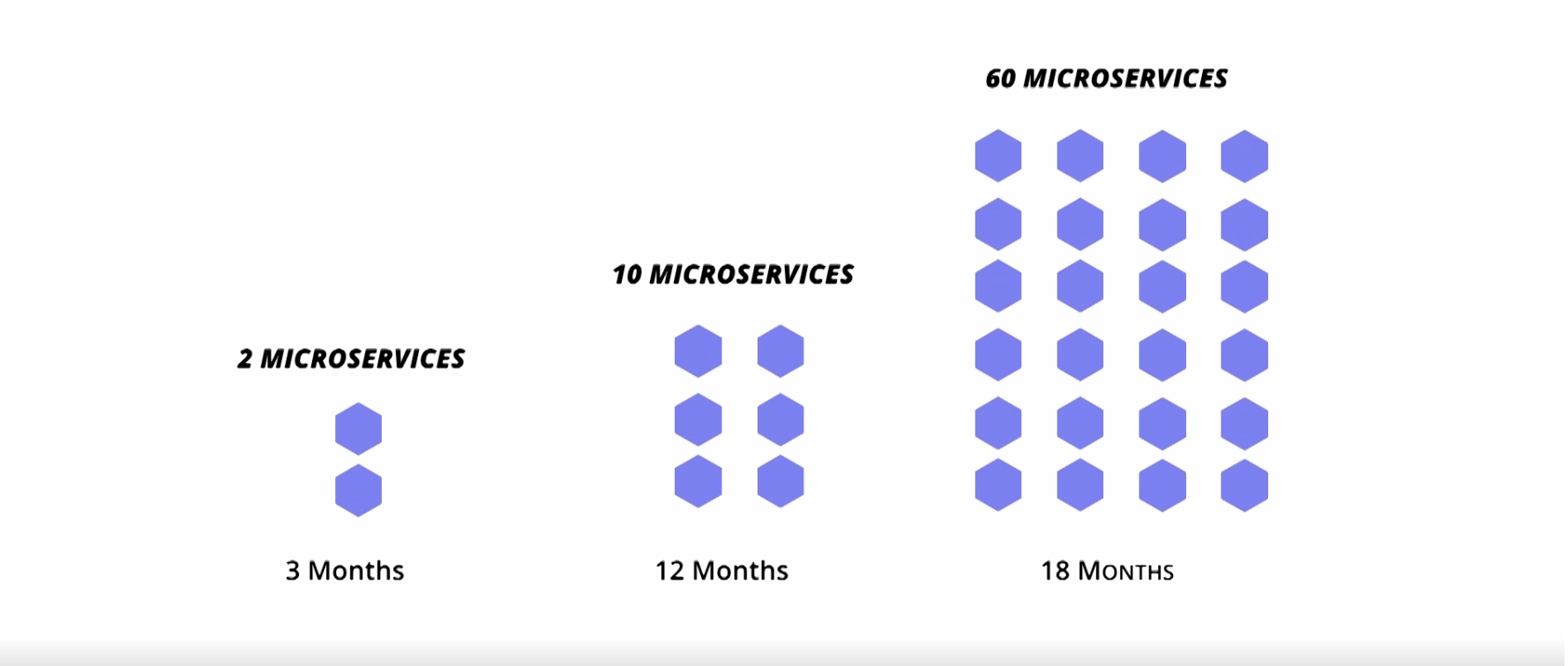 Microservices growth of RealEstateVentures.com.au