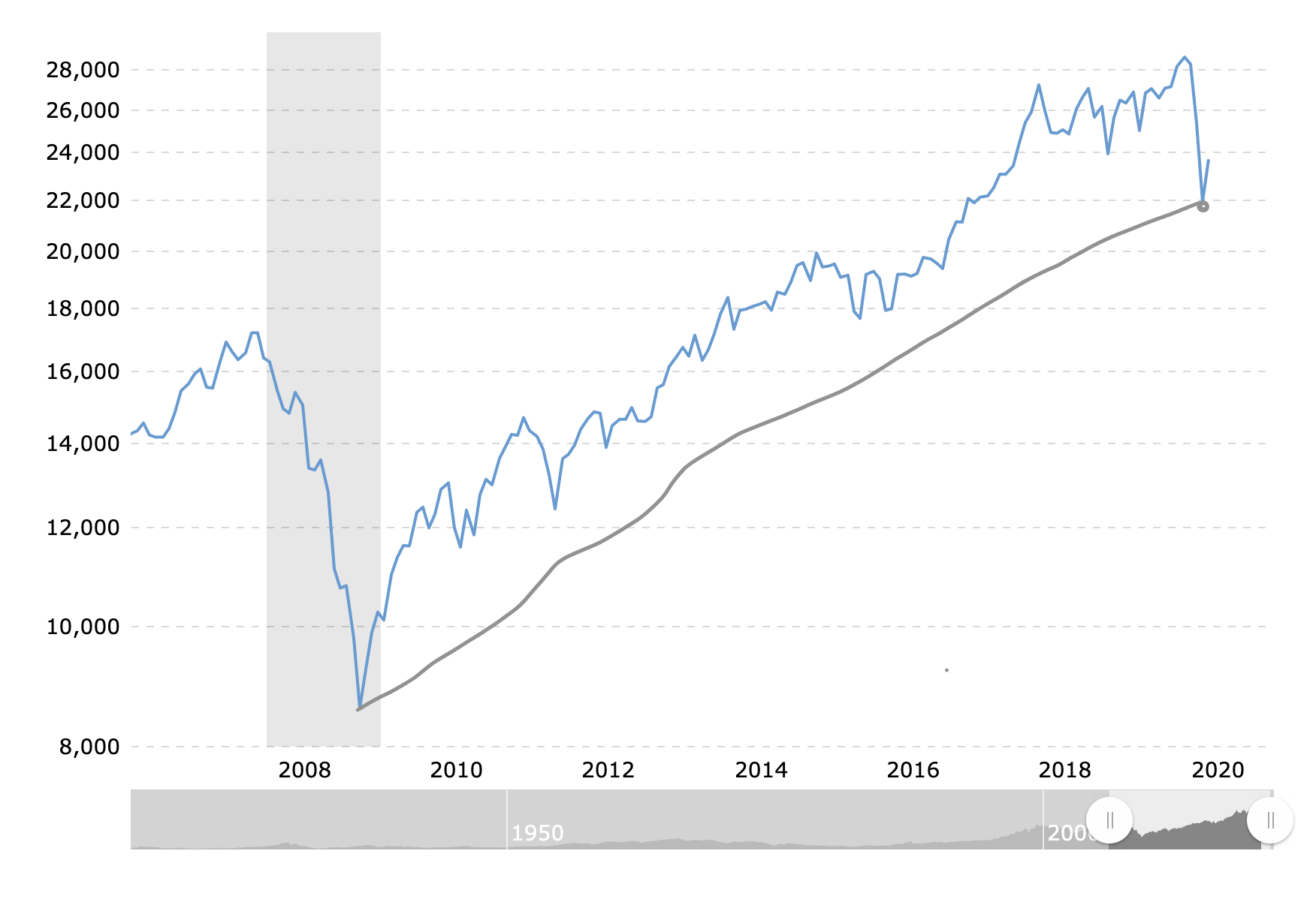 2018 Recession Vs 2020 Recession