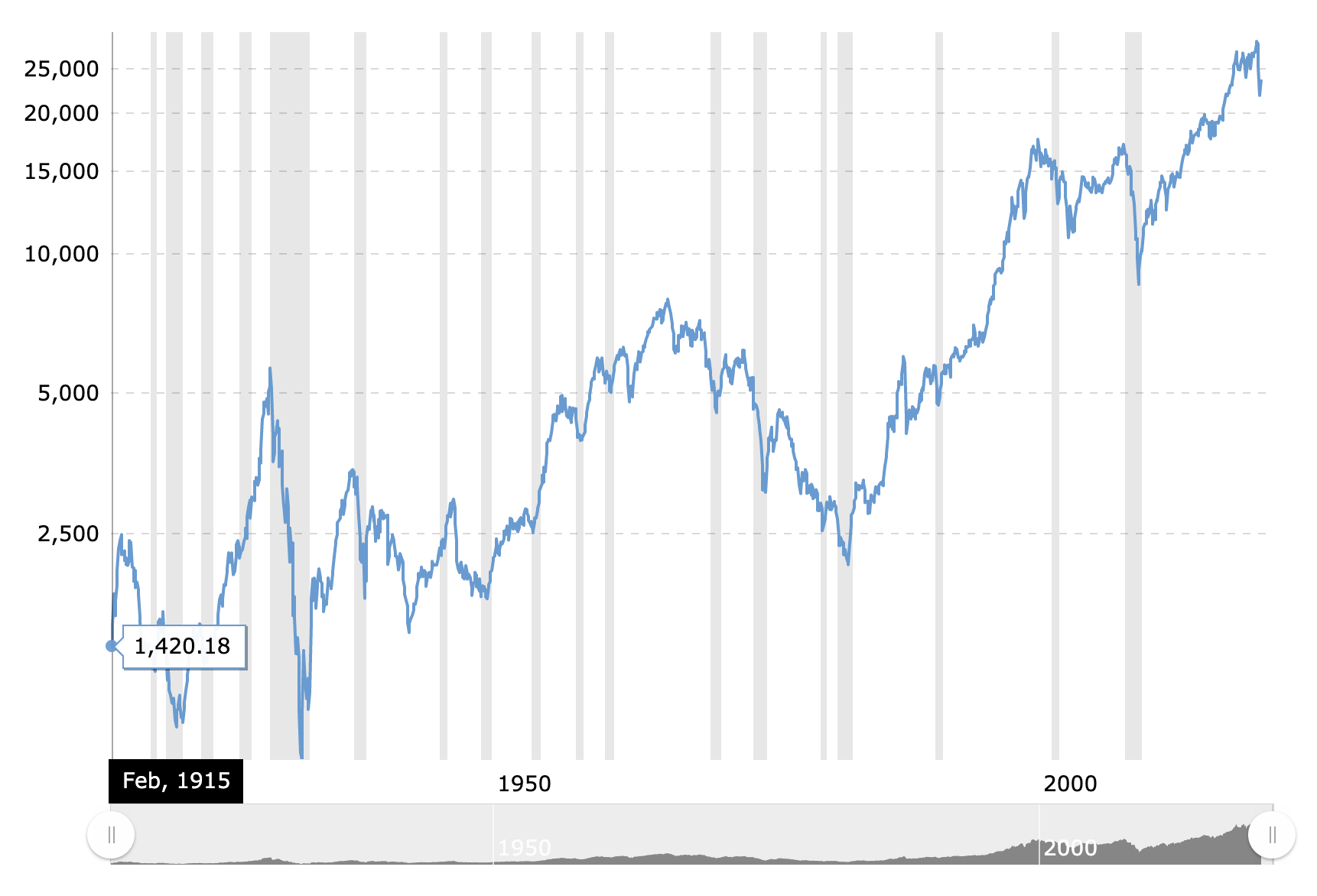 stock market index for the last 100 years.