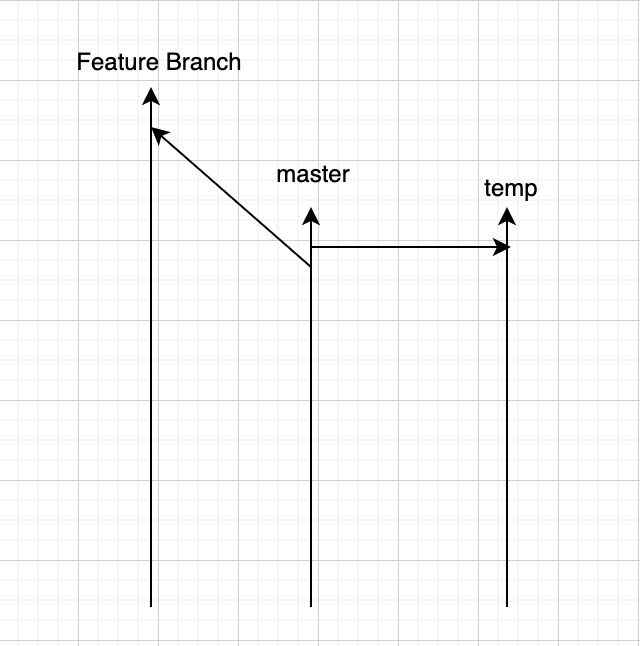 Branch Strategy