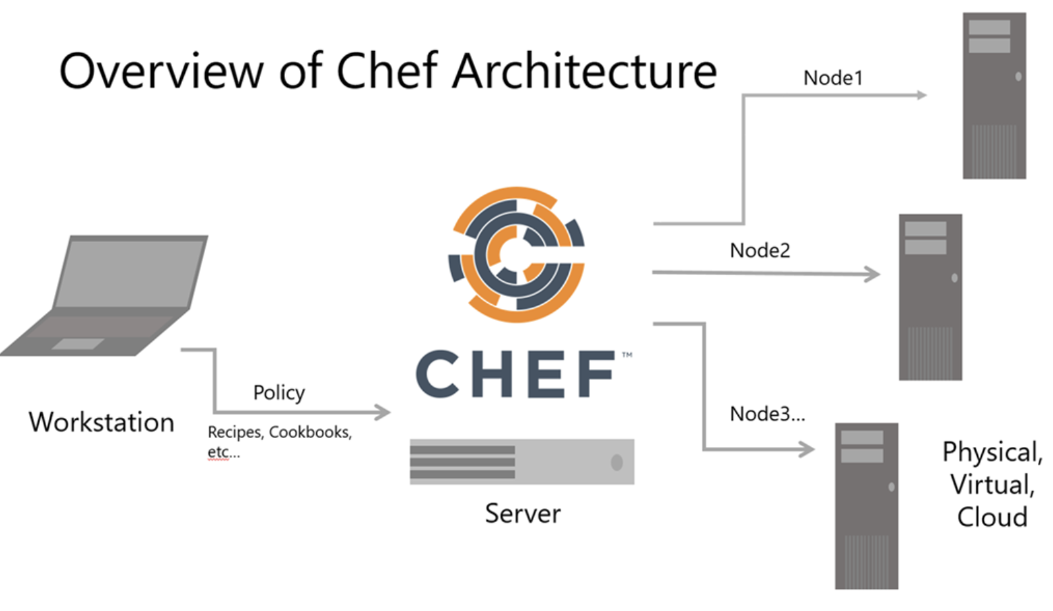 Overview of Chef Architecture