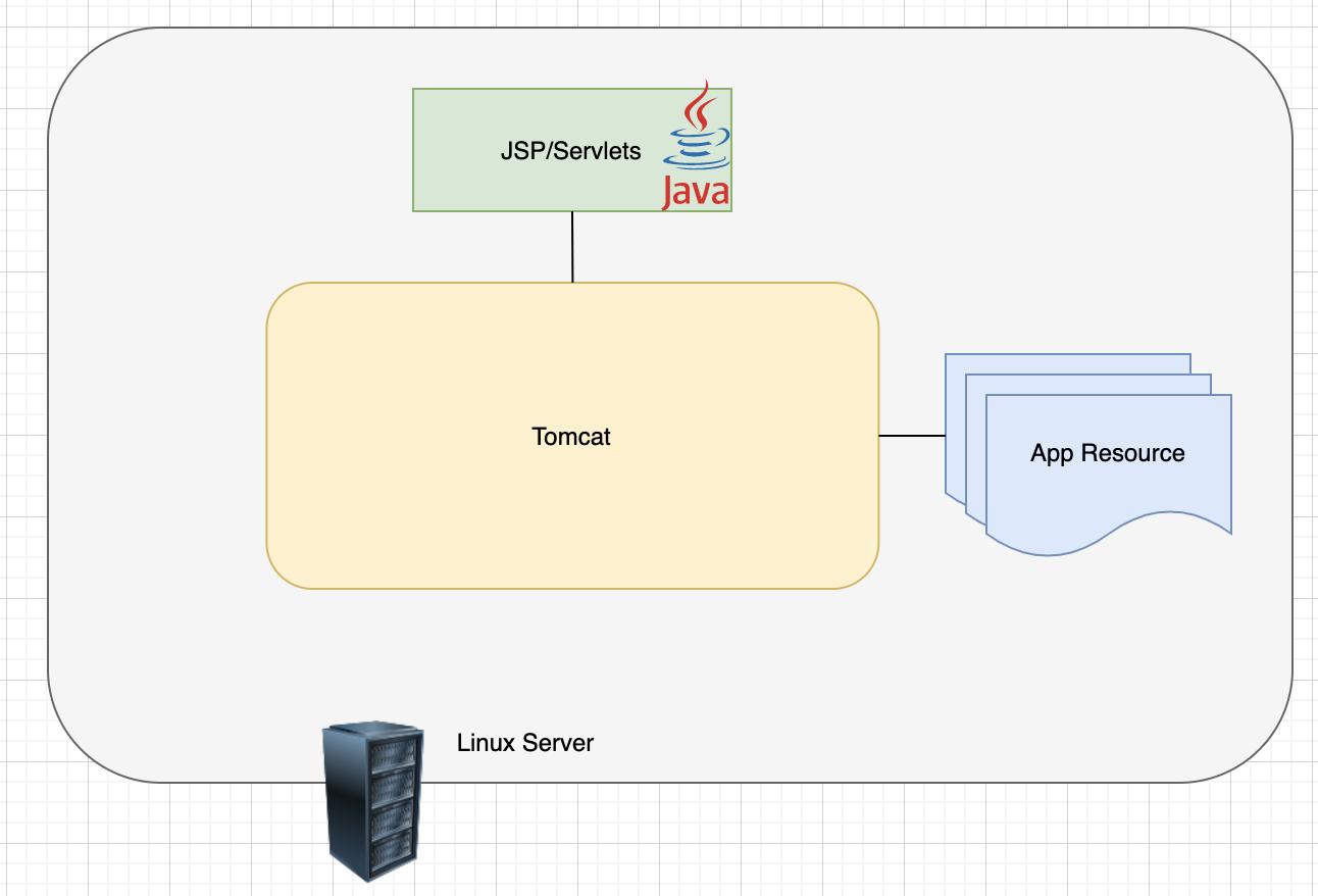 Monolith deployment architecture