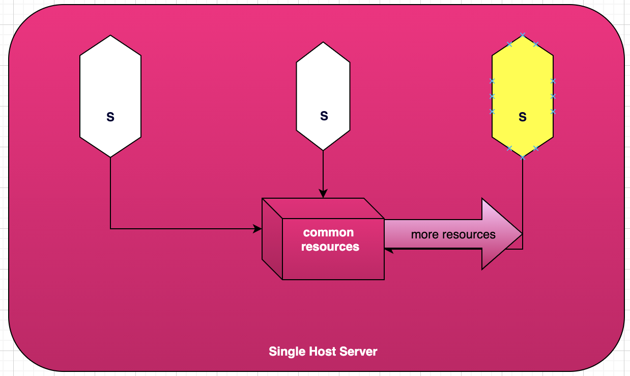 Monolith architecture where multiple services are deployed on the same server.