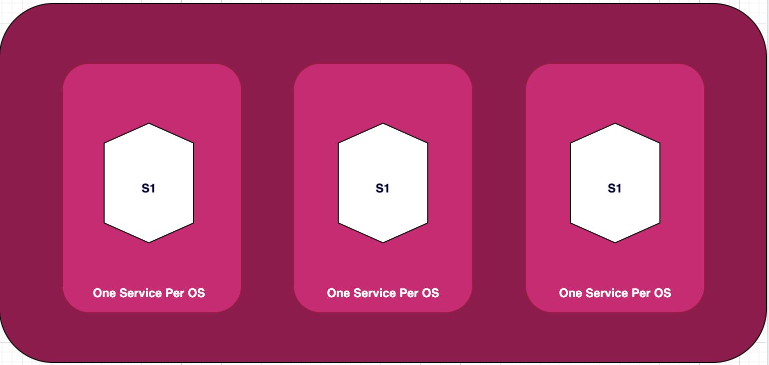 One service per host