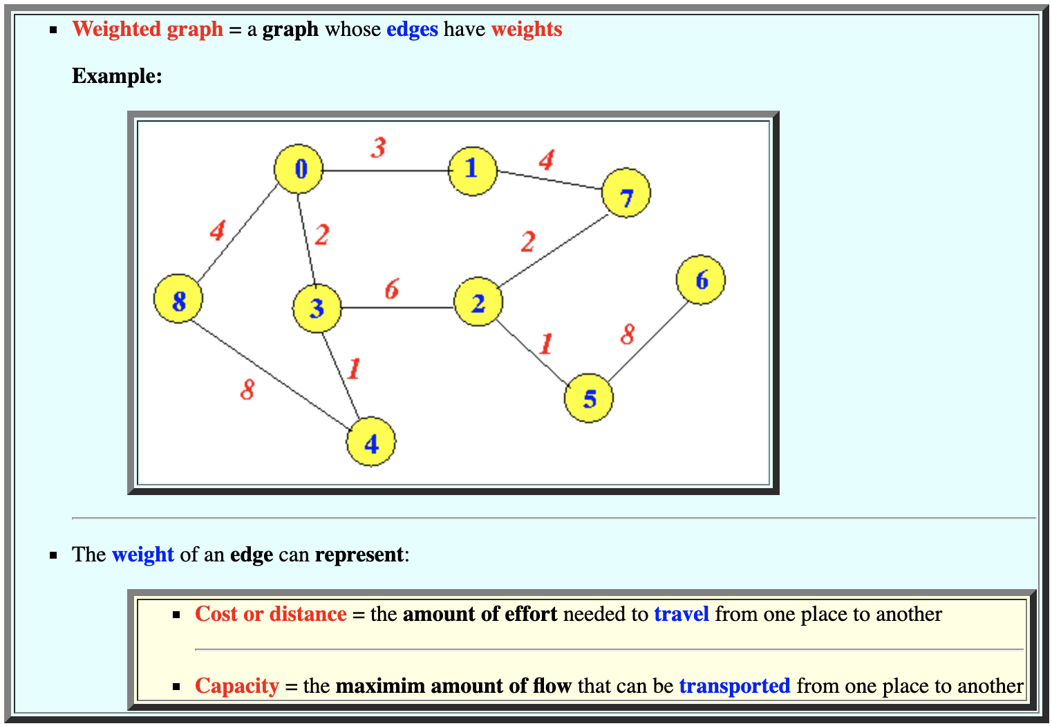 Weighted Graph