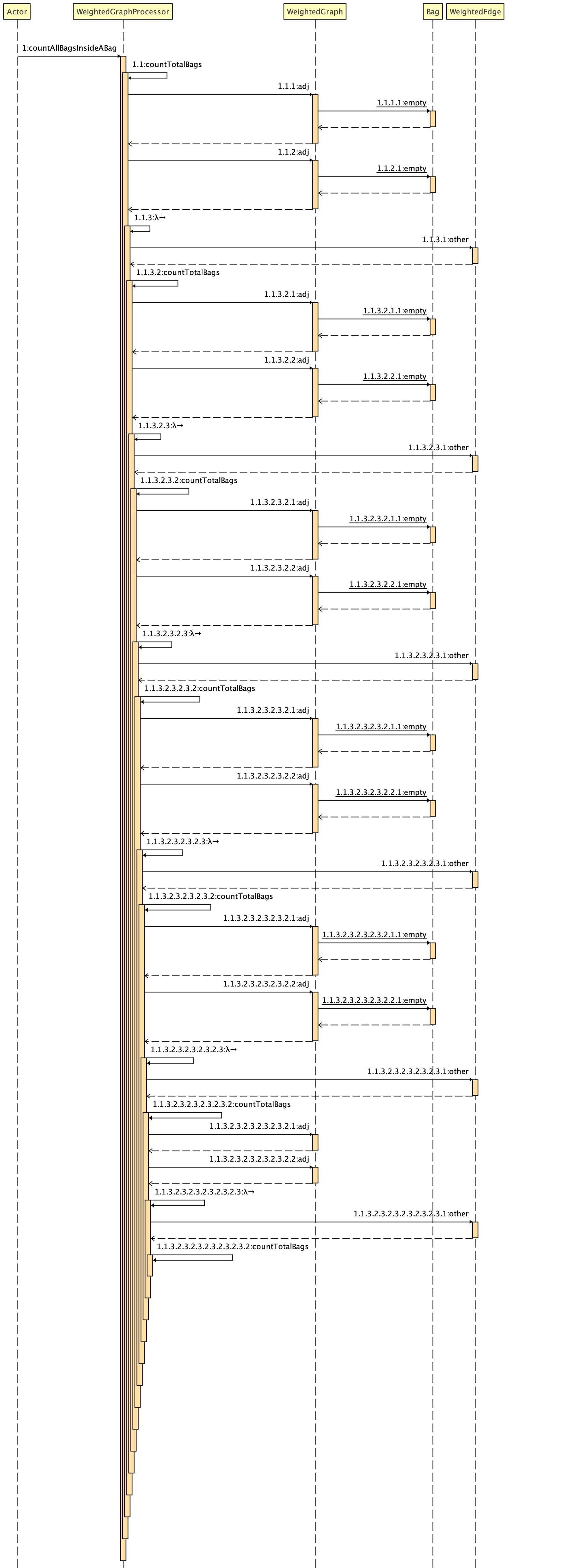Sequence  Diagram for counting total bags inside Shiny Gold Bag.
