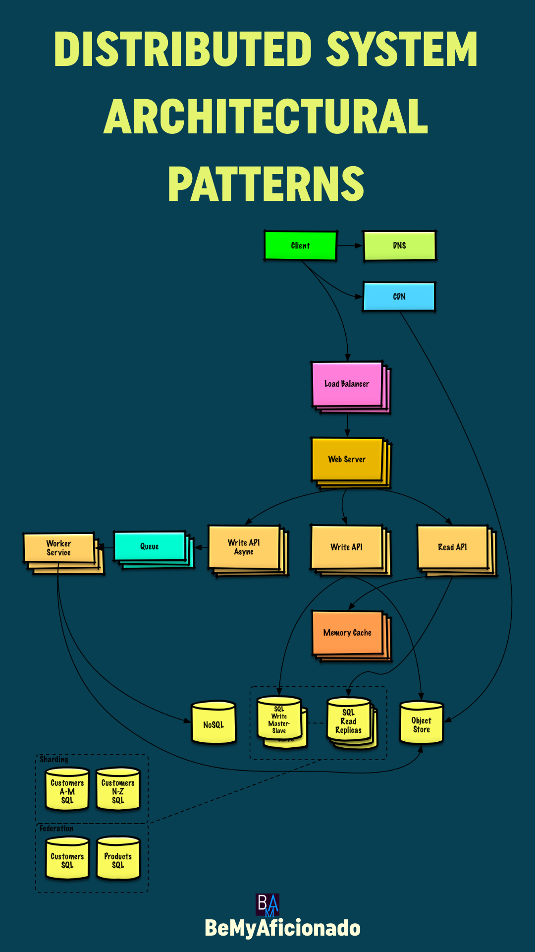 Distributed-System-Architectural-Patterns