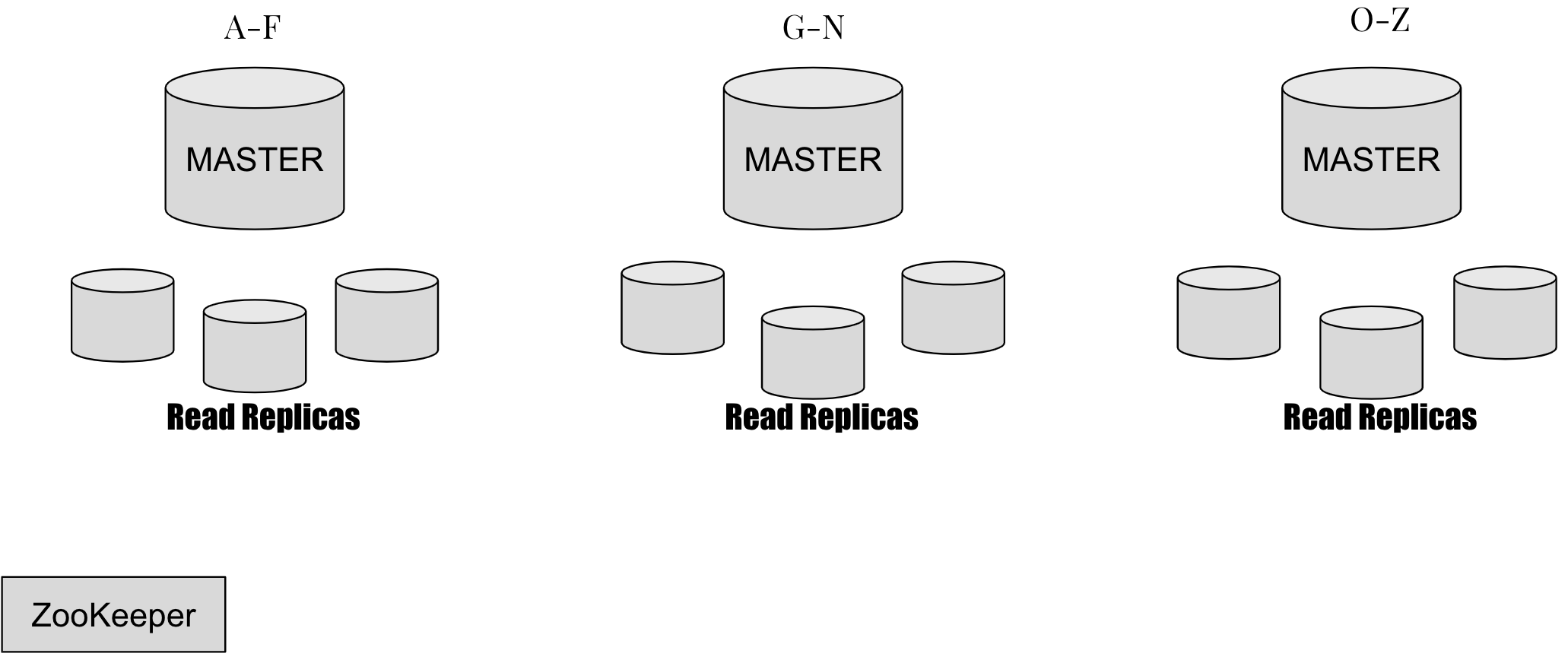 Shared Database Architecture