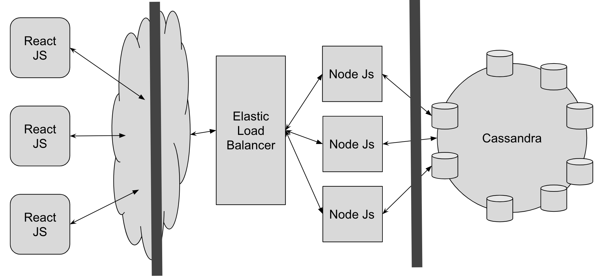 Modern Three Tier Architecture with Elastic Load Balancer