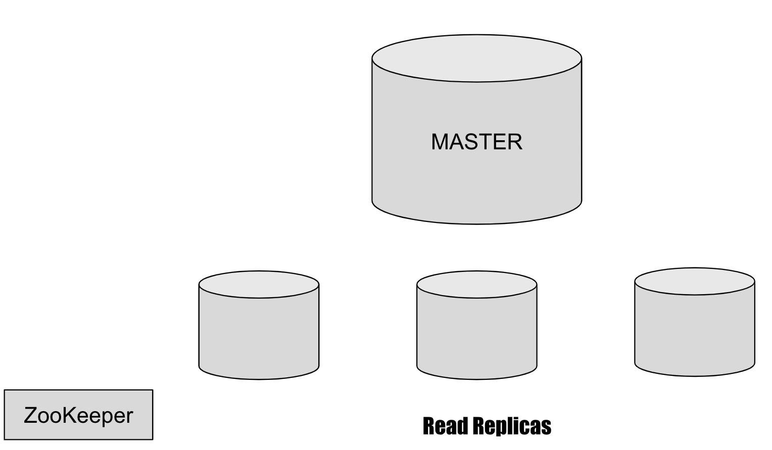 Master-Slave Database Configuration
